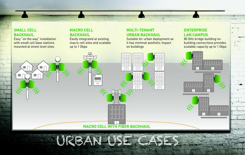 Urban Use Cases for Microwave Backhaul