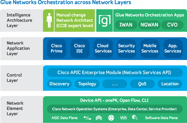 Glue Networks Brings Intelligent Orchestration Engine to Cisco SDN WAN