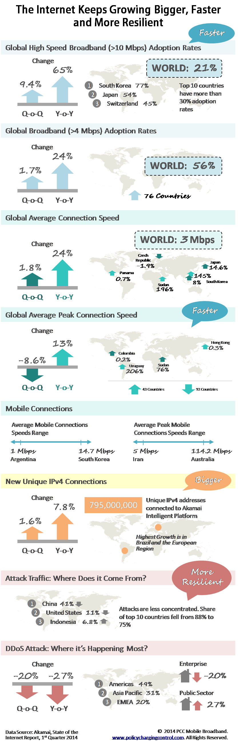 Akamai State of Internet Report Q1 2014