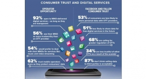 Consumers to Trust Mobile Operators More for Digital Services After Recent Data Scandals : Study