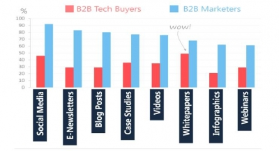 B2B Tech Buyers vs B2B Content Marketers: 2015 Content Marketing Strategies