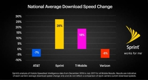 Sprint Claims 28% LTE Speed Increase in 7 Months; 300% Increase in Download Speed with Magic Box