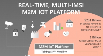 Real-time, Multi-IMSI M2M IoT Platform