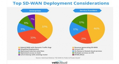 SD-WAN Technology and Services Market Poised to Reach $6 billion by 2020, says IDC