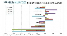 Mobile Data Traffic Surges 115% in Q3 2017, says Strategy Analytics