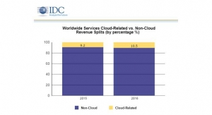 Cloud-related IT Services Spending to Reach Close to $100Bn by end of 2016, Says IDC