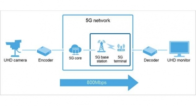 Japan's SoftBank Demos 5G Use Cases with Huawei