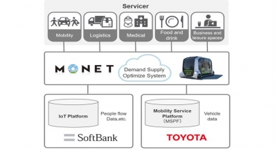 Toyota, SoftBank Form IoT Partnership to Launch Mobility-as-a-Service in Japan