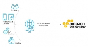 AT&T Launches AWS Direct Connect Bundles for NetBond for Cloud Customers