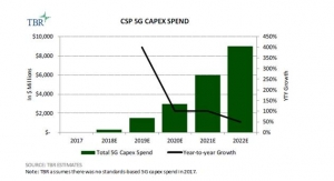 Operators Expedite 5G Deployment to as Early as 2H18, with Spend Likely to Ramp in 2019, says TBR