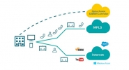Optus Business' New Fusion SD-WAN Service Powered by Riverbed
