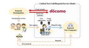 DOCOMO to Offer Cloud-based Call/Dispatch Solution for Regional Taxi Operators