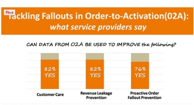 Tackling Fallouts in Order-to-Activation(O2A): What Service Providers Say ?