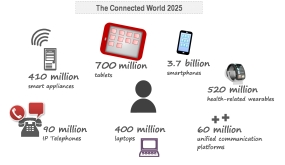How Connected Will We Be In Future? Frost Predicts A $731.7 billion IoT Market for 2020