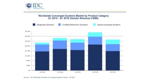 Converged Systems Revenue Surpassed $2.5 Billion in Q1 2016, according to IDC