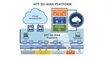 SD-WAN Market to Grow at 33% CAGR over Next 5 Years, according to Dell'Oro Group