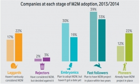 Excerpt from M2M Adoption Barometer, Vodafone