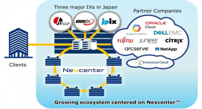 NTT Com to Expand Ecosystem for Interconnection of Major Data Centers in Japan