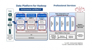 NEC Launches Reinforced 'Data Platform for Hadoop' to Support Digital Transformation