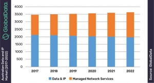 Australian Telcos to Tap SD-WAN to Offset Declining Data and IP Market Revenue - GlobalData
