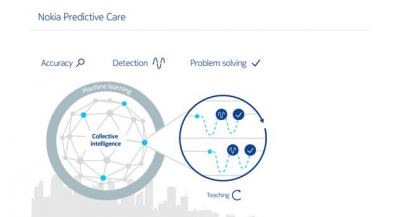 Nokia's New Predictive Care for Fixed Network Helps Operators to Stay on Top of Network Health