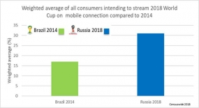 OTT Mobile Video Streaming to Surge During World Cup 2018, Concerns of Poor QoE and Bill Shock Loom