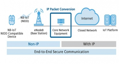 SoftBank Claims World's First Connection Test of Non-IP Data Delivery (NIDD) for NB-IoT