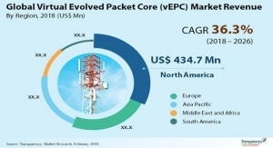 vEPC Market to Reach Nearly $16B by 2026; Rapid Deployment of vEPC in IoT Packet Core