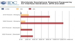 4G Smartphones Shipment in 2016 to Total 1.17 billion, forecasts IDC