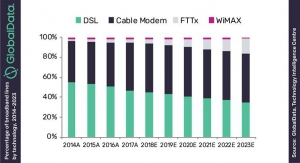 Central America to Add 1.3 million New Fixed Broadband Accesses within Next 5 Years, says GlobalData