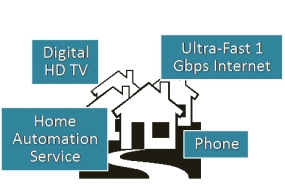 Did You Close the Garage? C Spire SmartHome IoT Service Does It For You from A 100 Miles Away