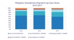 Changing Device Usage Habits of Filipinos will Fuel Growth of Smartphones in 2018, says IDC