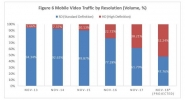 HD Streaming Makes Up 38% of Mobile Video Traffic; Encrypted Traffic Reaches 75%
