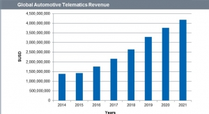 Automotive Telematics Revenue Will Soar to $4.2 Billion Globally in 2021, IHS Says