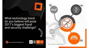 Mobile IP Networks, IoT, VoLTE Rank Top Fraud and Security Threats, says WeDo Technologies Survey
