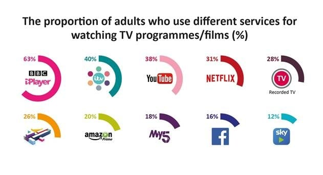 UK TV Viewers Bingeing Even More, Ofcom Research Reveals