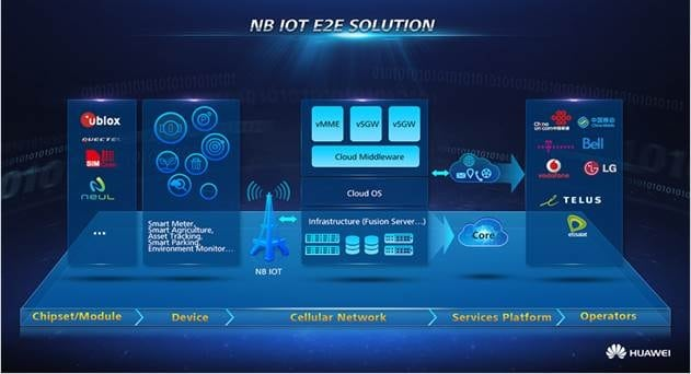 3 Hong Kong, Huawei Deploy E2E NB-IoT Ecosystem for Commercial Testing