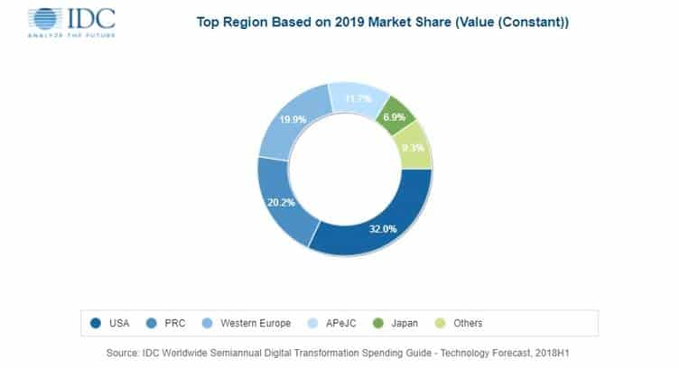 Global DX Spending to Reach $1.18 trillion in 2019, says IDC