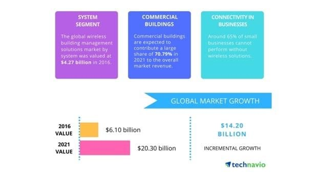 Global Wireless Building Management Solutions Market to Reach $20.3 billion by 2021, says Technavio