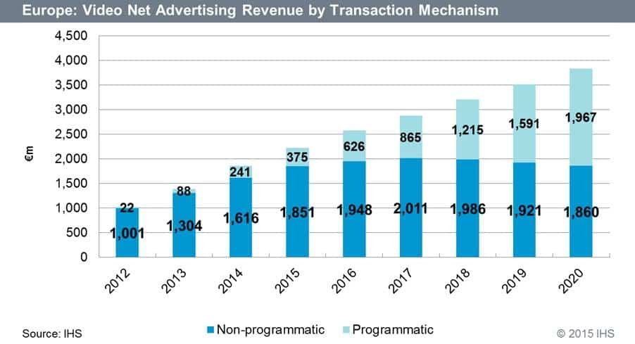 Online Video Ad Revenue Booms in Europe, Programmatic Ads to Reach Euro 2 Billion by 2020 - IHS