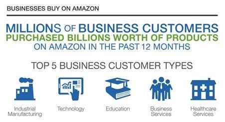 Amazon Launches New B2B Online Marketplace