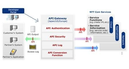 NTT Com Intros New API Gateway for Self Service Management via Business Portal