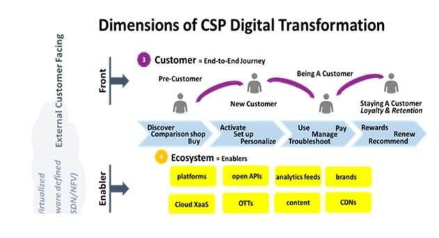 CSPs Should Target 6-8% Margin Improvements from Digital Transformation, says Strategy Analytics