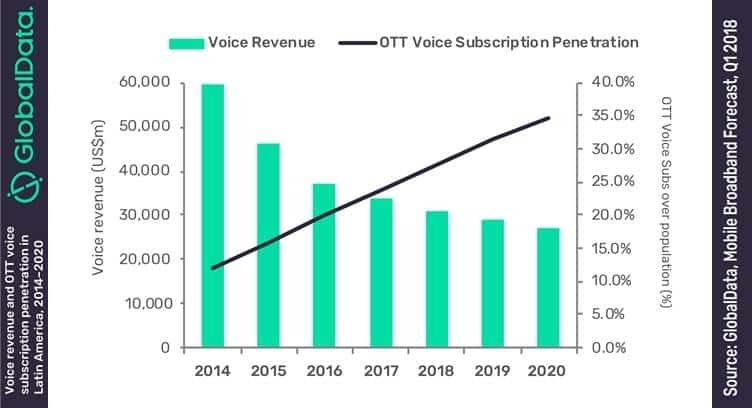 Doubling of LATAM's OTT Voice Users by 2020 to Further Erode Mobile Voice Revenues: GlobalData