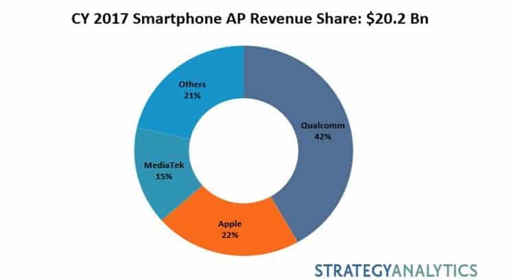 Over 250M Smartphone APs Shipped with Native AI Engines to Enable ML Applications in 2017 - Strategy Analytics