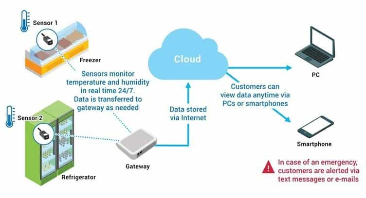 NTT DOCOMO Launches Lora-based IoT for Temperature-monitoring Service in US