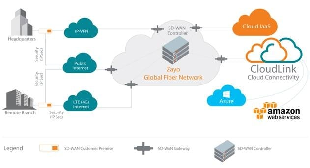 Zayo Extends IPMPLS Offerings with SDWAN Solution