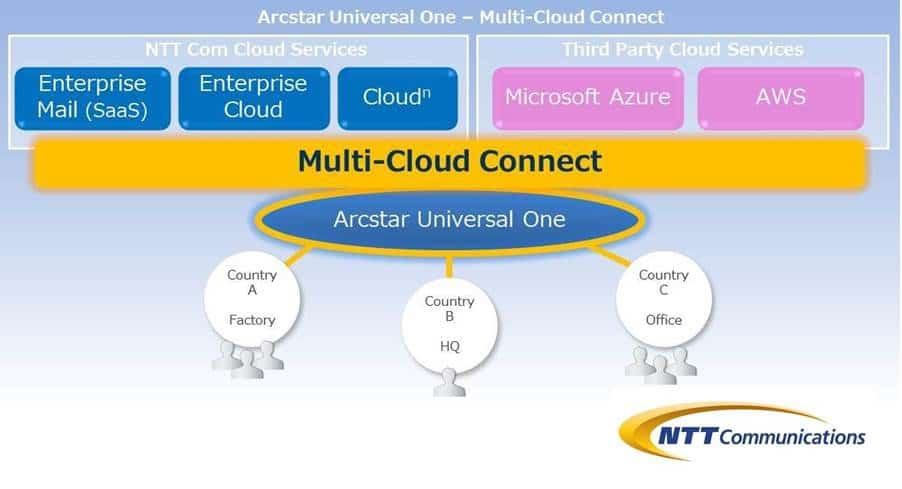 NTT Communications Launches Multi-Cloud Connect Service to Directly Connect to Microsoft Azure and Amazon Web Services