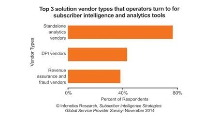 Nearly 50% Respondents Ready to Buy Subscriber Analytics