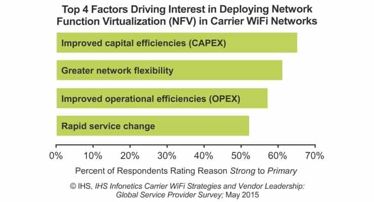 Over 26% of Service Provider Access Points will be Hotspot 2.0-Compliant by 2016 - Infonetics